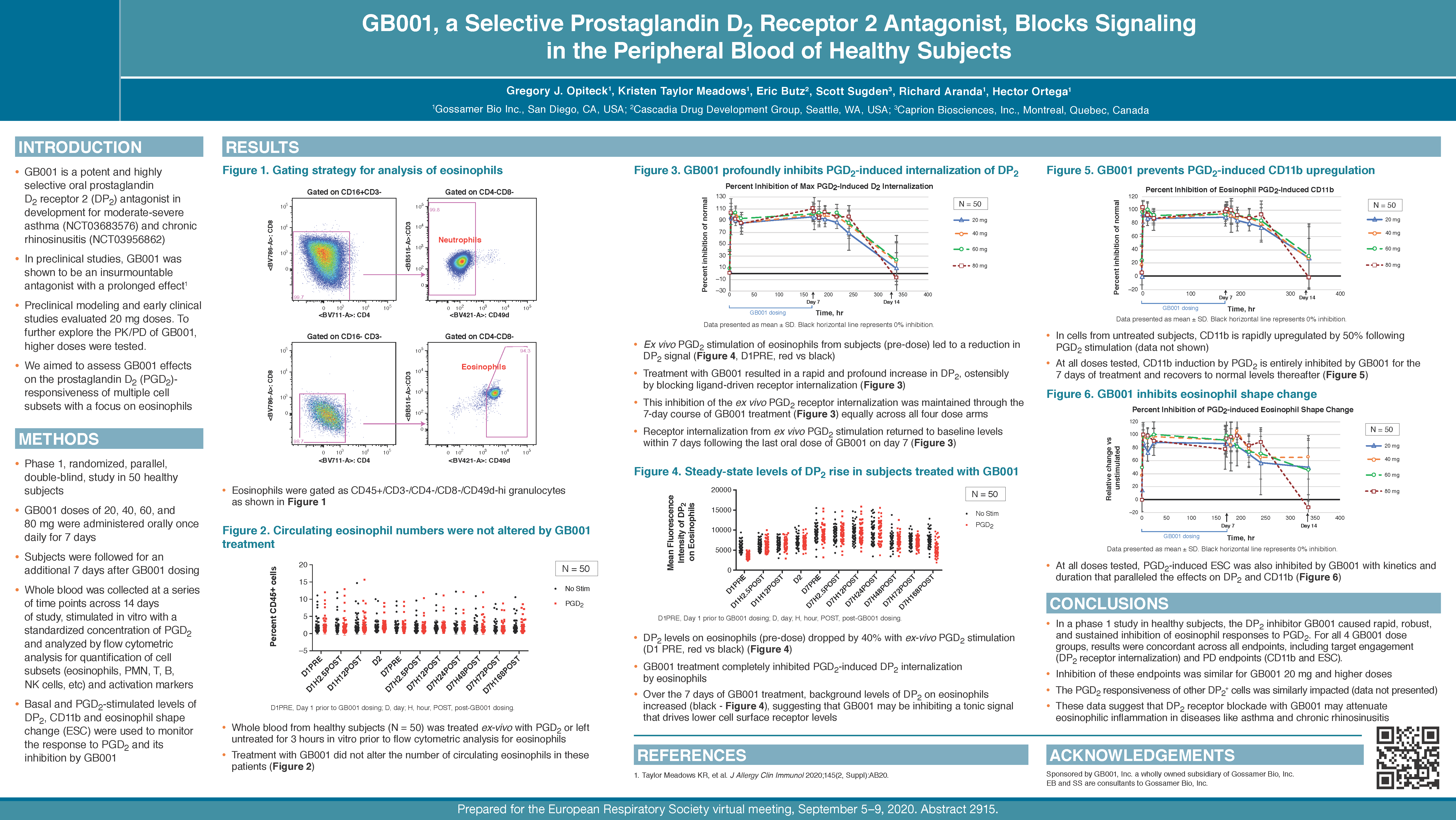 title-GB001, a Selective Prostaglandin D2 Receptor 2 Antagonist, Blocks Signaling in the Peripheral Blood of Healthy Subjects